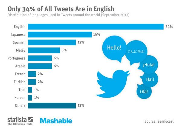Mashable On Twitter Top Most Popular Languages On Twitter - Top 5 languages in the world