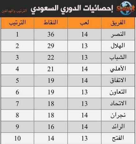 أخبار الكرة العالمية A Twitter ترتيب الدوري السعودي بعد