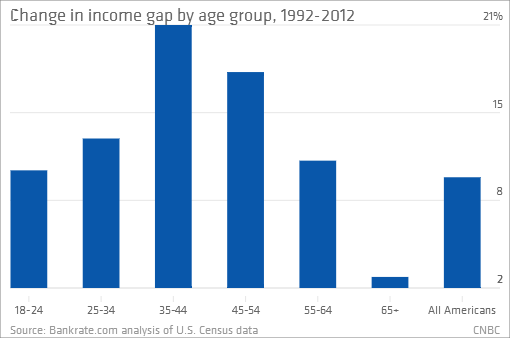 Change in Income Gap by Age Group 1992-2012