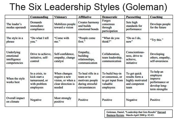 6 leadership styles you need to succeed | Viewpoint - careers ...