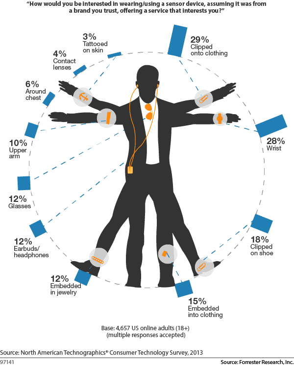 3% want sensors tatooed on their body. 4% in contact lenses. 28%+ on their clothes or wrist /ht @Tim #WearableTech http://t.co/Y2OwYyOU68