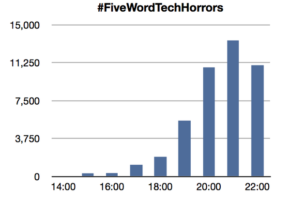 Just stick it in Excel #FiveWordTechHorrors http://t.co/43FtK3siC4