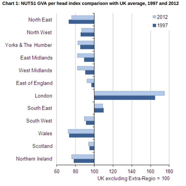 GVA per head index comparison with UK average, 1997 and 2012. Safe I think to describe London as an outlier... http://t.co/SSIgvJZzSO