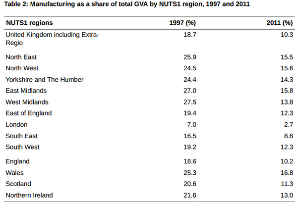 Between 1997 & 2011 manufacturing declined from 20.6% of total Scottish GVA to 11.3%. Hardly unexpected, still scary http://t.co/KpN4PVX7iv
