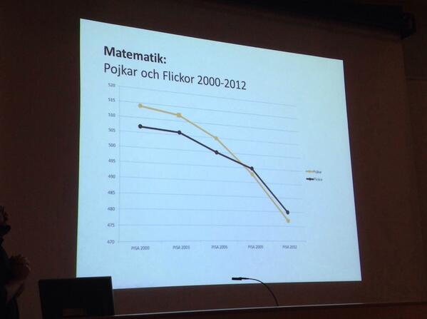 Resultat utifrån pojkar och flickor i matematik fr PISA 2000 till #PISA2012 http://t.co/64es9DDOlm