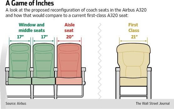 Peachy Wsj Graphics Na Twitteru A320 Coach Seats Are 18In Wide Bralicious Painted Fabric Chair Ideas Braliciousco