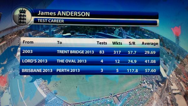 """@SkyCricket: This graphic shows how much Anderson is struggling in recent times http://t.co/Dv9fUDyMdy"" @FreedmanDennis it's official"