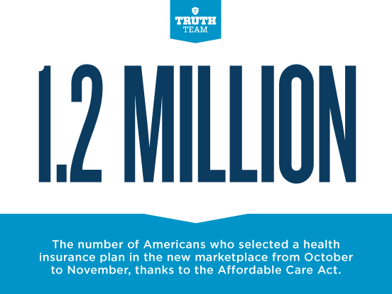 Retweet the good news: 1.2 million Americans have signed up for health care since October: http://t.co/6yd1f6SJmo http://t.co/47a80ruMhM