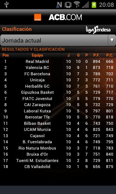 Clasificacion Liga Endesa baloncesto BbjHe6iIQAEzQcO