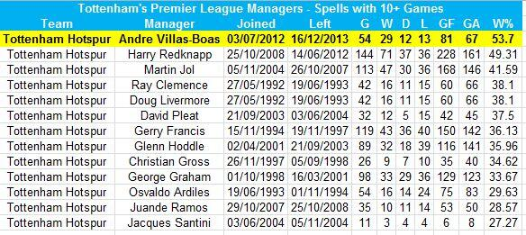 AVB leaves with highest win % of any Spurs Premier League manager [graphic]