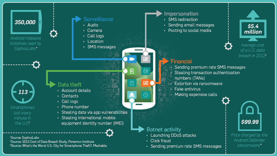 Neil Morrison On Twitter Anatomy Of A Hacked Mobile Device How A
