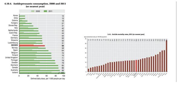 OECD국가별 항우울증 치료제 처방률과 자살률. 압도적으로 낮은 처방률과 압도적으로 높은 자살률의 한국. 살기는 힘든데 어떤 의미에서의 안전망이 없다는 얘기. http://t.co/FKVgdFxD7q