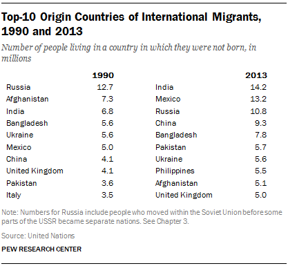 Migration is a two-way street. The UK is the only developed country in the top 10 countries of *origin* for migrants: http://t.co/NcG3aAJceV