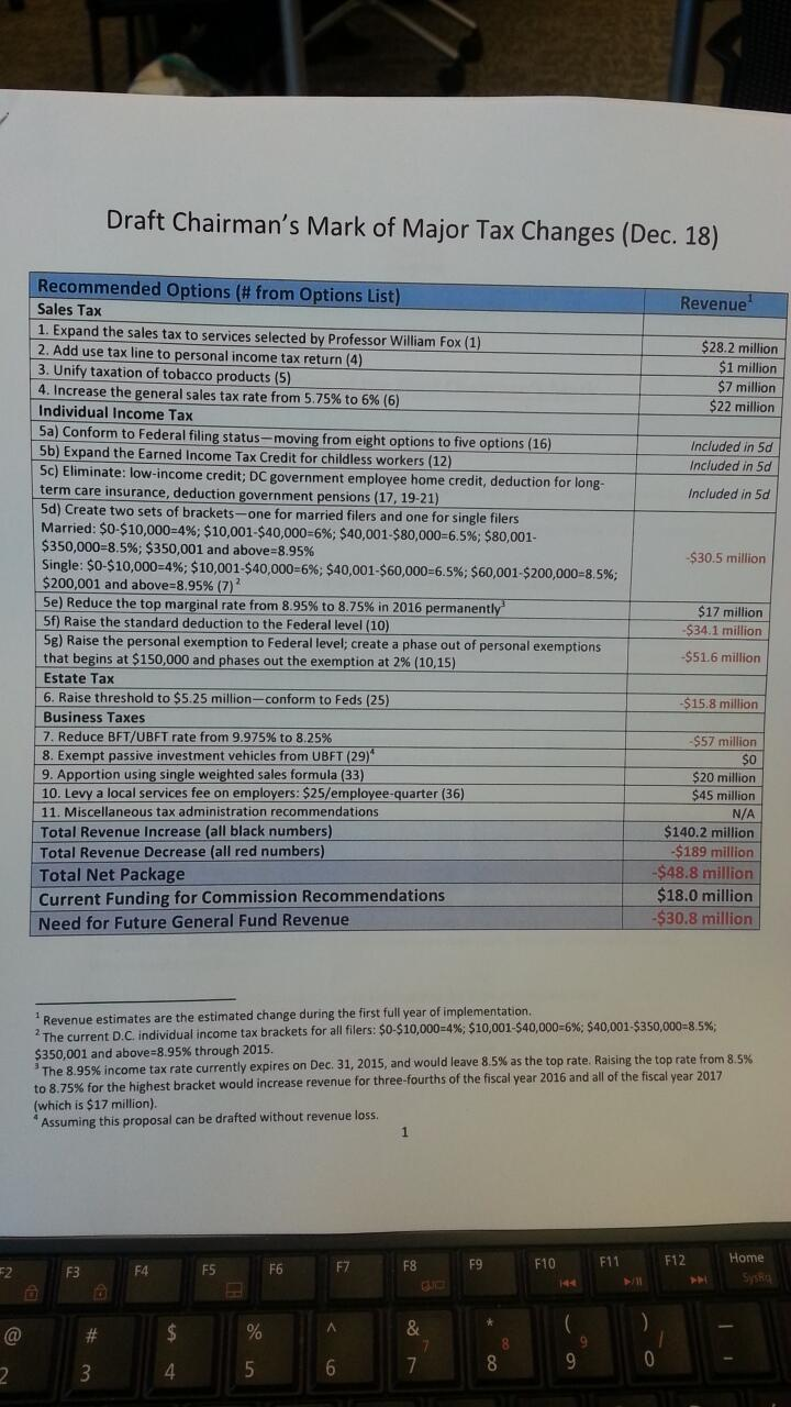 Twitter / mikedebonis: Here's what the Tax Revision ...