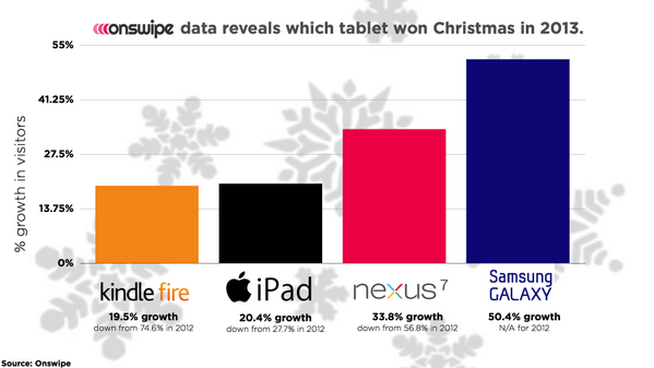 Samsung's Christmas Tablet Boost Was Bigger Than Apple's According To Onswipe via @techcrunch http://t.co/9C7y2YDk5m http://t.co/mHInPbNKOm