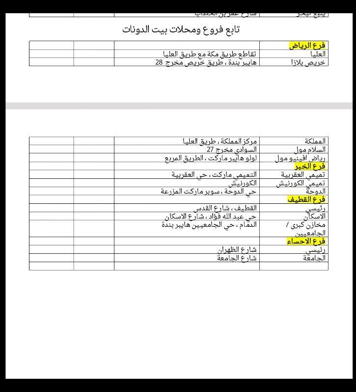 بطاقات نادي الاتحاد Twitterren فروع بيت الدونات التي تقدم خصومات 10 لحاملي بطاقات نادي الاتحاد في الرياض والخبر والقطيف والاحساء Http T Co F4icgrpko0