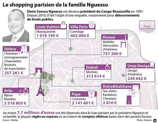 Shopping parisien de la famille Sassou n'guesso en images. #congo #biensmalacquis http://t.co/alqW2tPAS6