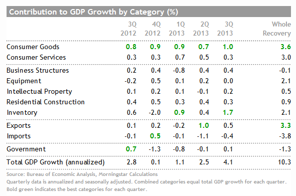 Contribution to GDP Growth by Category http://t.co/7nxS7iqjTx