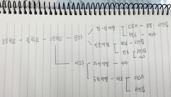어느 고딩의 인생 설계 http://t.co/3Q26WAI92s http://t.co/VN2boUwf7F