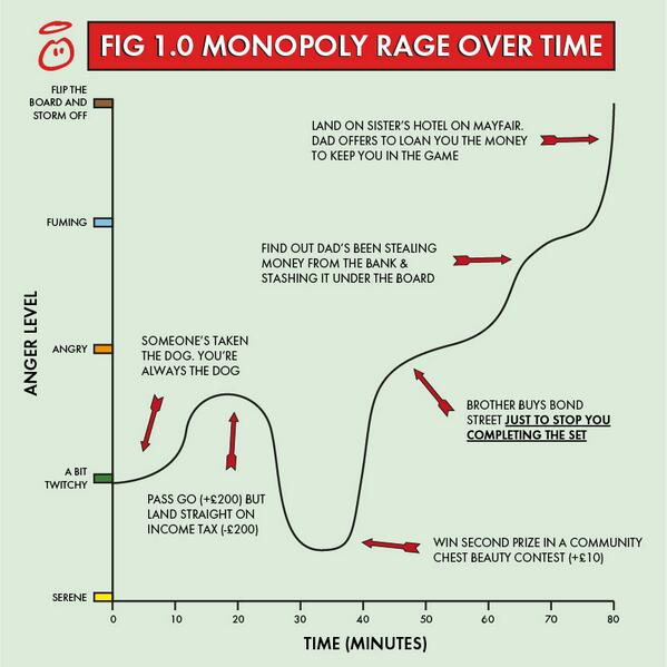 Monopoly rage over time http://t.co/F17FK2TbbG