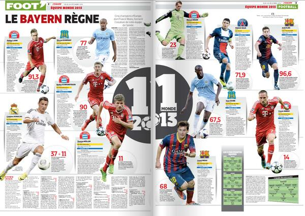 LEquipe name their dream team of 2013 (features 5 from Bayern & 2 Man City players)
