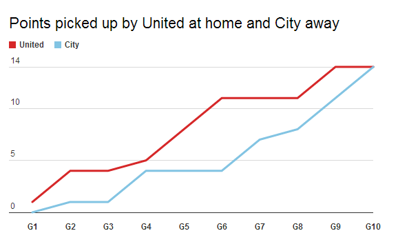 City now have as many points away in the league as United have at home (14/30) #mcfc #mufc http://t.co/1MRtfo5Y1w http://t.co/b7L7GvoORy