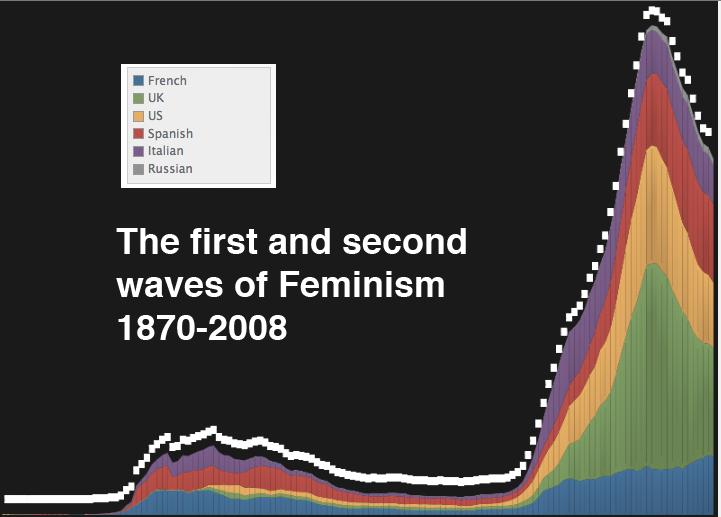 feminist paper essay