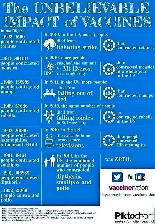 "Shldn't be necessary to say RT @GAVISeth: Great Infographics on power of vaccines! ""@A_Rappagliosi: #vaccineswork  http://t.co/Z37kBJyU2J"""