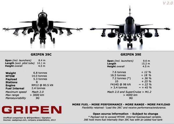 Saab: présentation du futur Gripen - Page 2 BcjUzzyCIAEVnQ_
