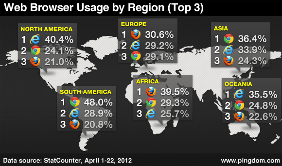 Twitter / Amazing_Maps: Web Browser usage by region. ...