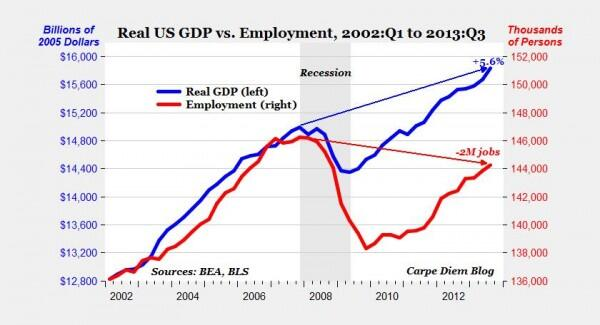 Twitter / pdacosta: U.S. economy now producing ...