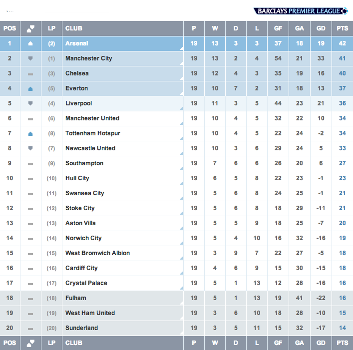 Twitter / premierleague: TABLE @Arsenal lead by a point ...