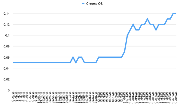 @charlesarthur @farshadnayeri @gruber Here's the daily graph. It's not Christmas-driven. http://t.co/0NWC4FhPTZ