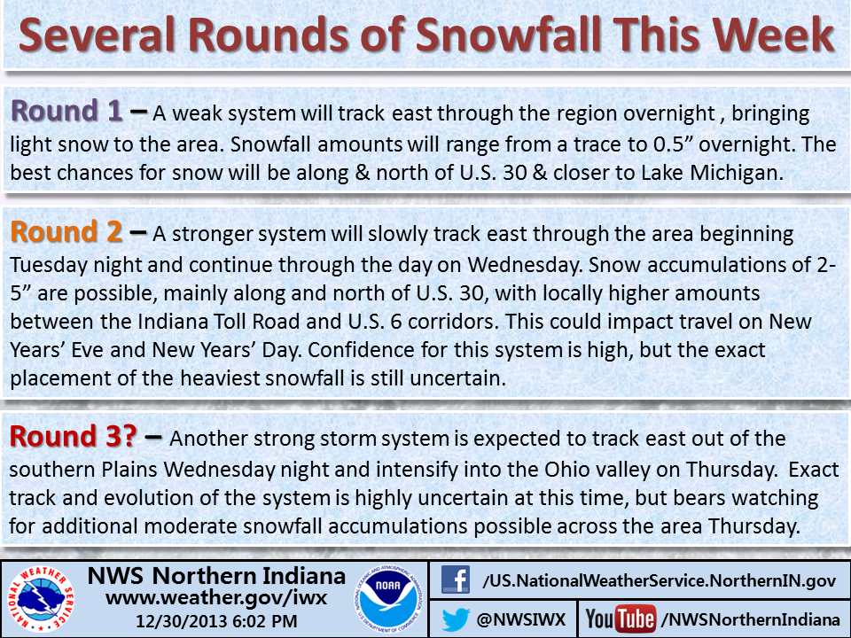 NWS infographic on three possible rounds of snow