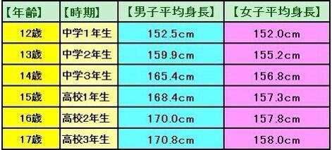 身長 女子 平均 韓国人の平均身長(男性・女性)【日本との比較と高い理由】
