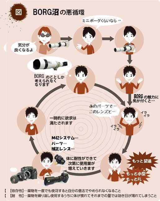 BORG沼の悪循環