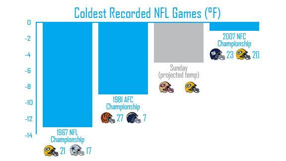 Twitter / ESPNStatsInfo: Tomorrow's 49ers - Packers ...