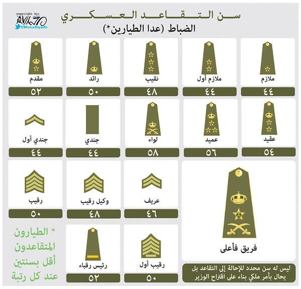 محمد رياض בטוויטר انفوجرافيك عن سن التقاعد العسكري الضباط السعودية جريدةـالرياض المملكة Http T Co V4can1iehr