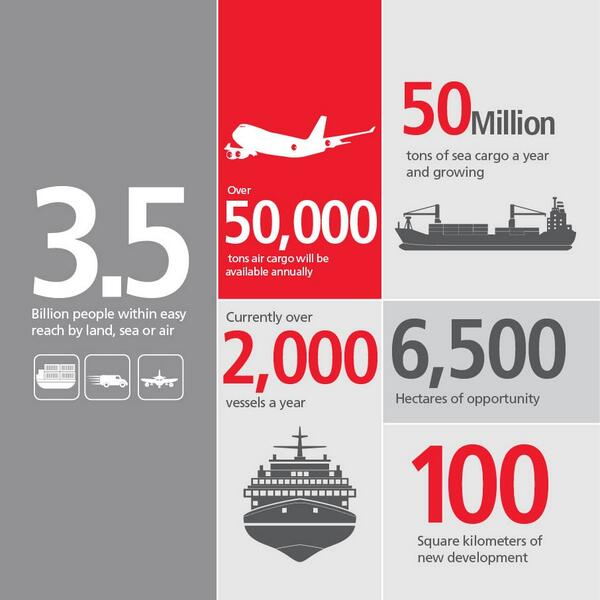 "SOHAR on Twitter: ""Fast facts & figures to share with you all about what's happening at SOHAR & our expectations for the future #Oman http://t.co/XdnarzsdUE"""