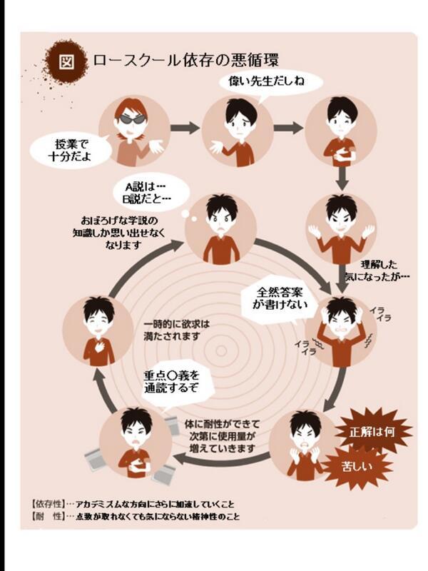 【図】ロースクール依存の悪循環 http://t.co/hDitoq8Pce
