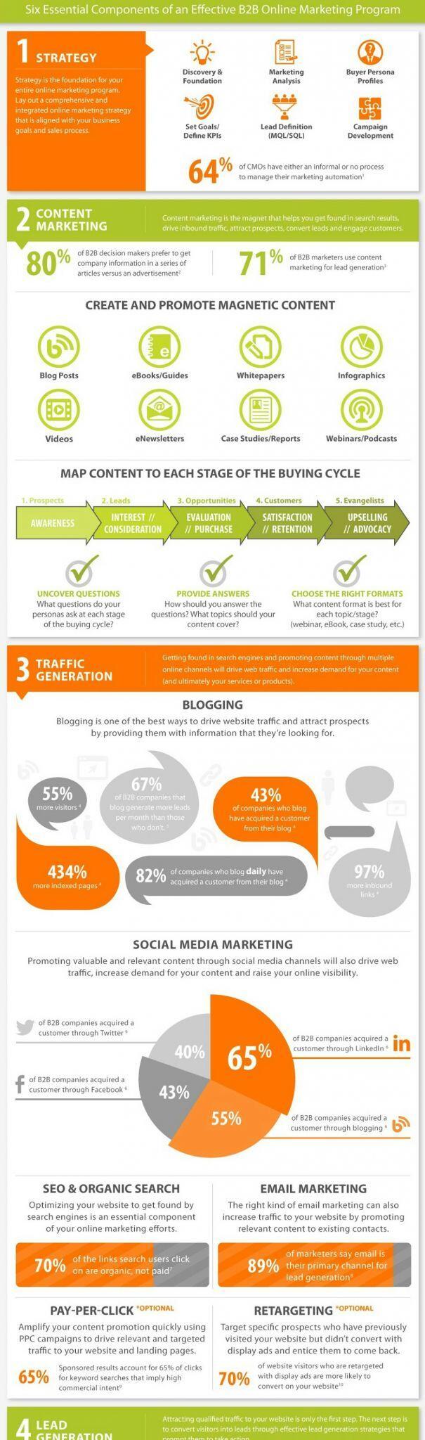 Twitter / gracerodriguez: Helpful #infographic for BtoB ...