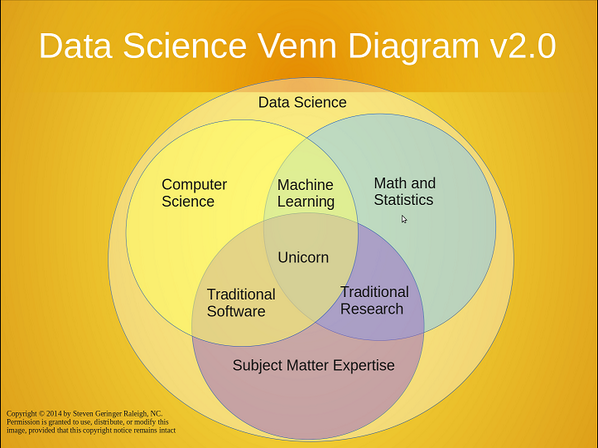 Top Stories For Jan 12 18 Tutorial Data Science In Python Data