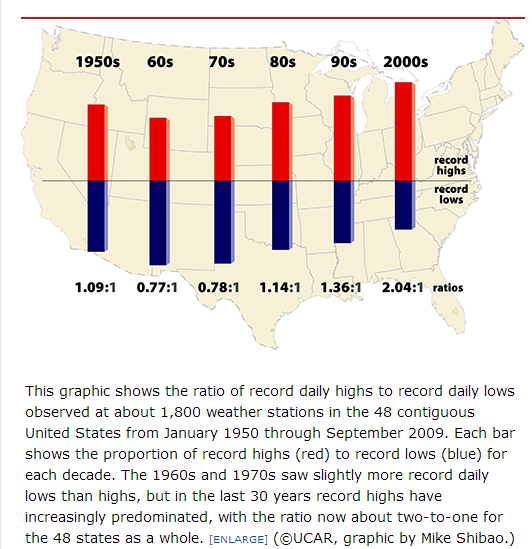 Record high and low temperatures used to balance out, but since 2000 highs outnumber lows 2:1. http://t.co/00rqtTNrvm http://t.co/gUZOZe0Oxg
