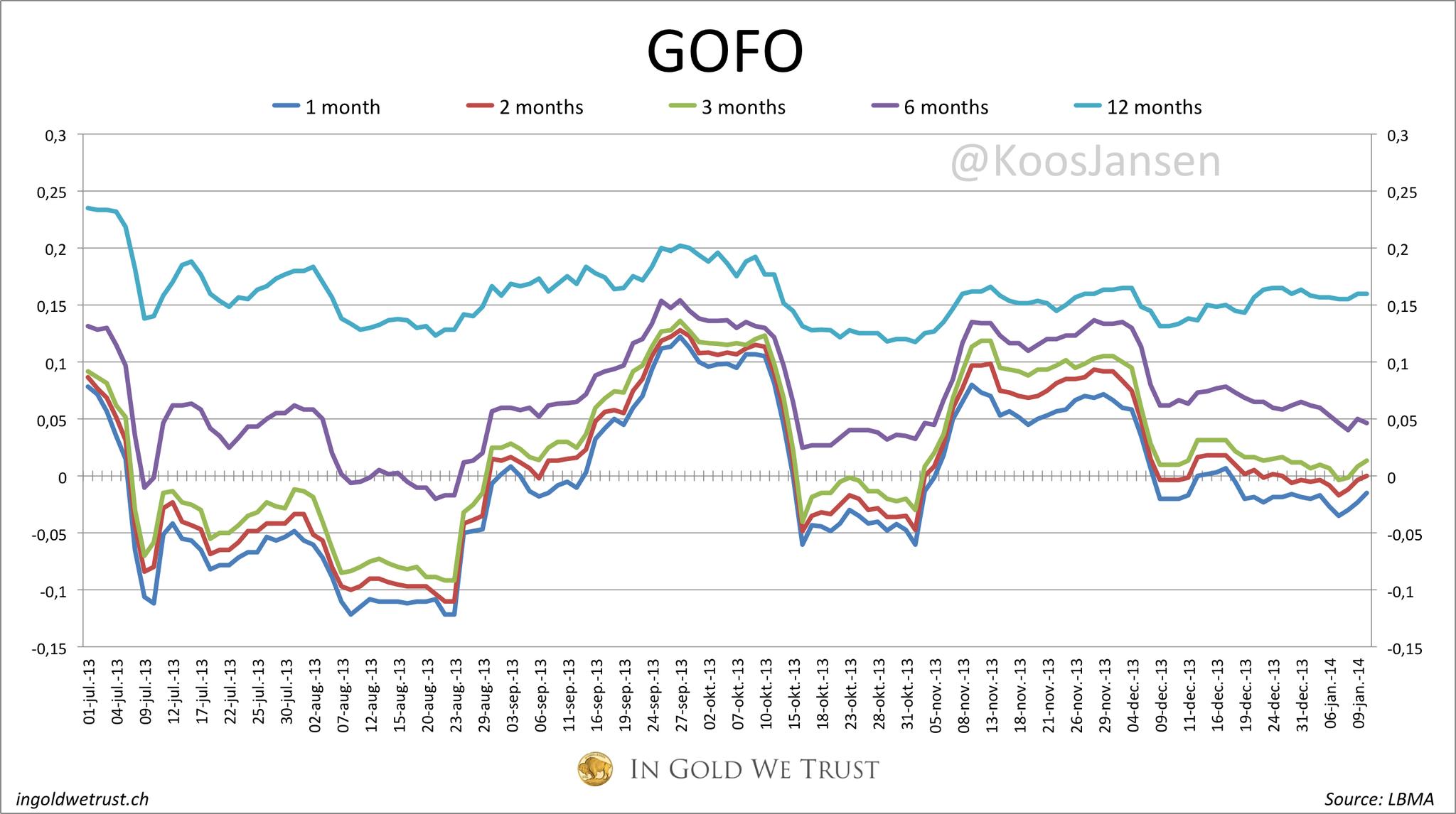 Gold Leases rates et Gofo: explications et fil d'actualités Bds-9lxCAAAm9Ah