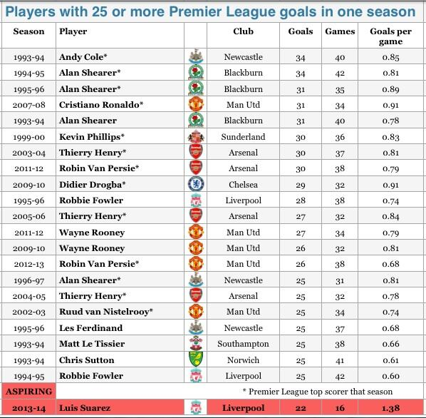 Luis Suarez looks set to absolutely obliterate the Premier League goals in 1 season record [Graphic]