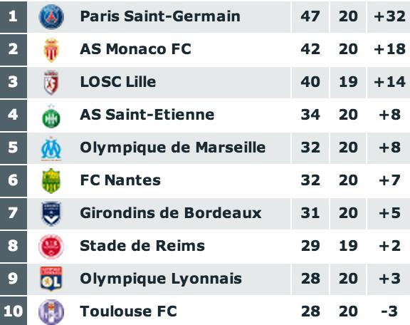 Bordeaux 7ème, 7 équipes en 6 points !