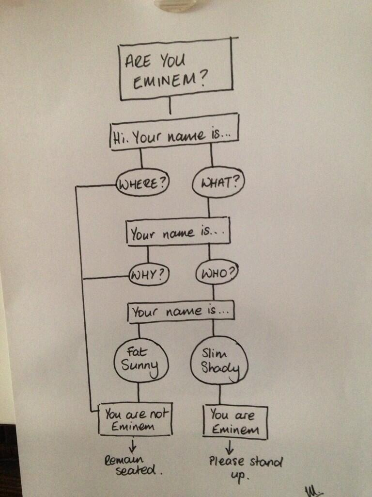 RT @MarionDowling: Are you Eminem?  Let's find out... http://t.co/9NzyH2xeRQ