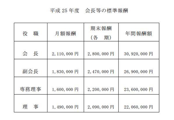 〔キャプチャ〕NHK会長 ■月額報酬2,110,000円 ■期末報酬2,800,000円 ■年間報酬額30,920,000円 PDF http://t.co/8SMri8qxha http://t.co/YUebrAwavI