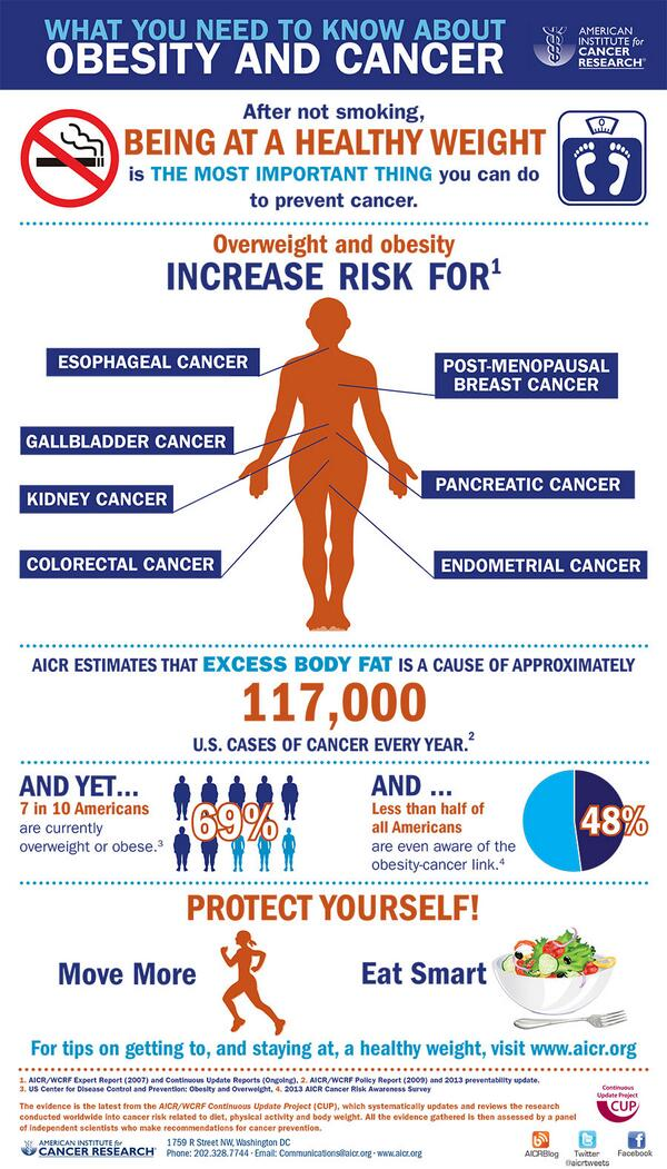 American Institute of Cancer Research [infographic]: What You Need To Know About Obesity and Cancer http://t.co/kzZ1qpcCD1