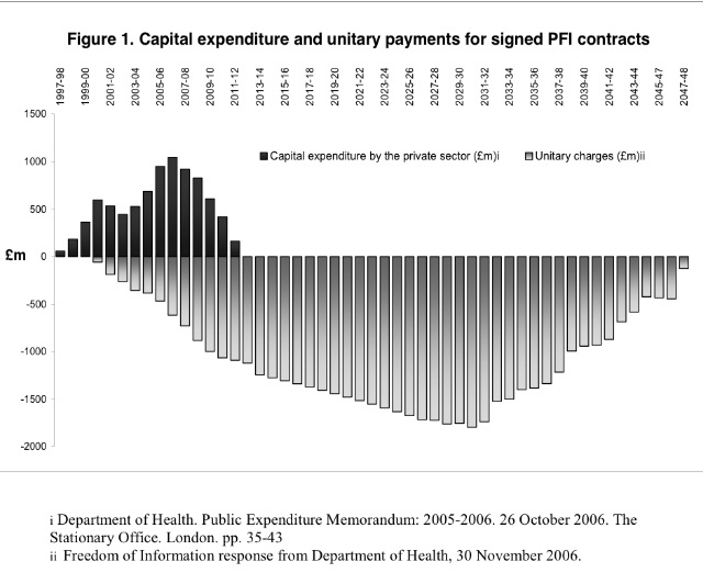 Twitter / NHAparty: Scandal of PFI in one graph. ...